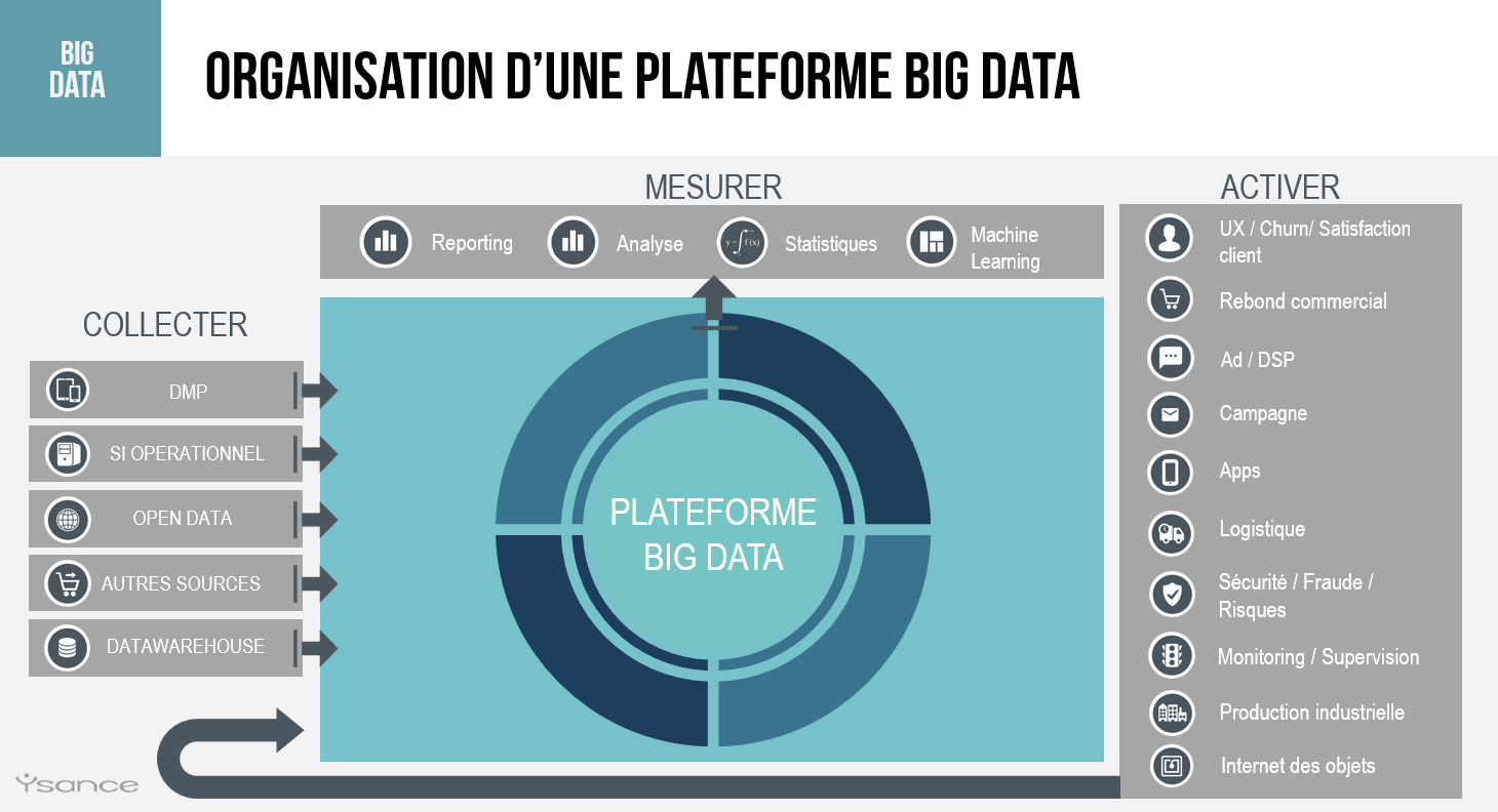 Ysance Plateforme Big-Data